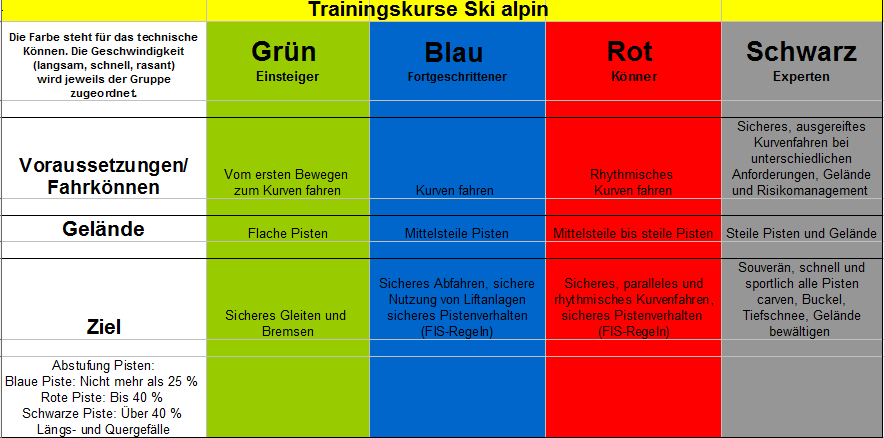 Trainingskurse_Ski_alpin